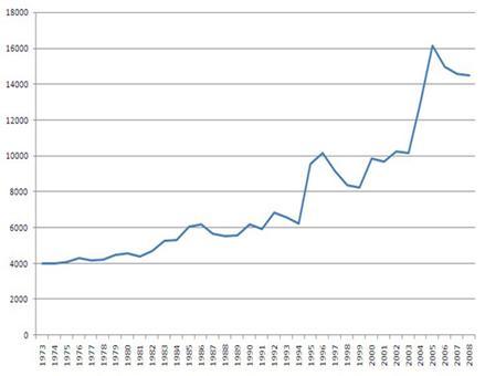 Динамика землетрясений силой от 4.0-9.9 балов с 1973 по 2008 год (количество землетрясений/год)